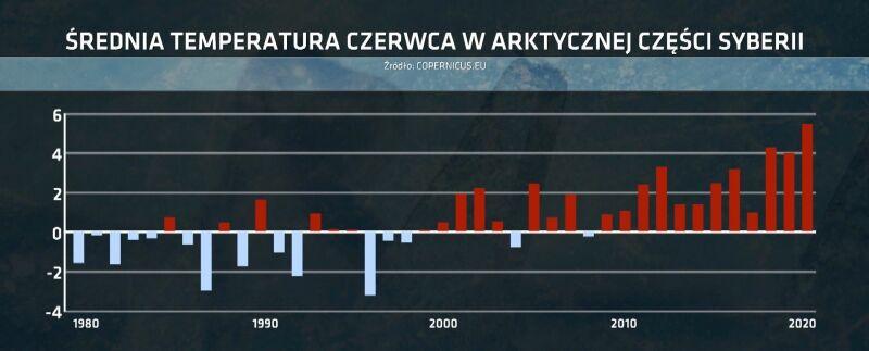 Średnia temperatura czerwca w Arktycznej części Syberii (Copernicus.eu)