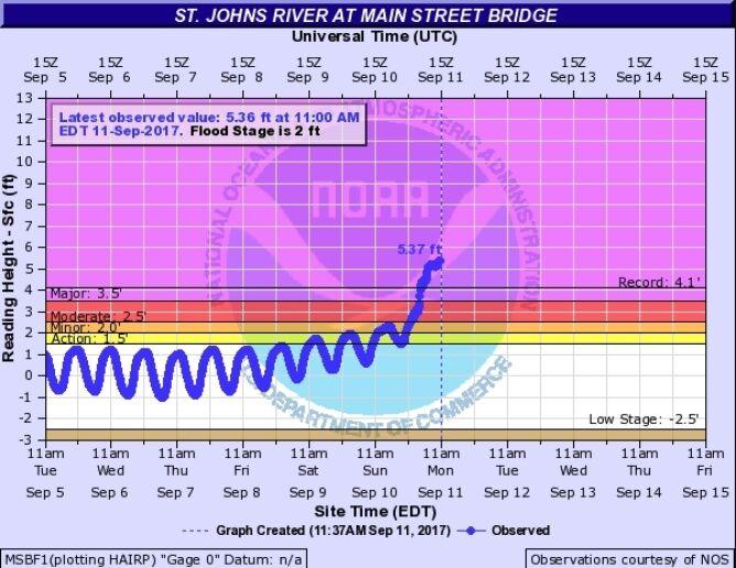 Poziom wody w rzece Świętego Jana w Jacksonville
